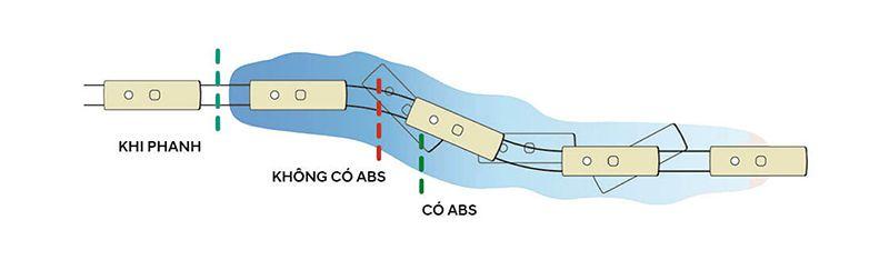 Công dụng hệ thống phanh bó cứng ABS đối với Hyundai County